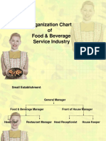 Organization_Chart_of_Food_and_Beverage.ppt