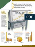 Infographie Carrefour - Le succès du DVD - Mai 2003