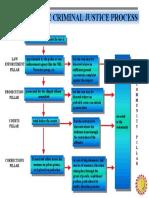 Phil-Crim-Justice-Process.pdf