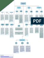 Mapa Conceptual de Las Herramientas Para La Investigación de Mercados Online