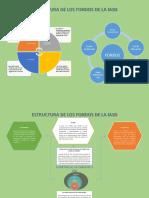 MAPA MENTAL DE LA ESTRUCTURA DE LOS FONDOS DE LA IASD.pdf