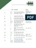 Chart Vowel Sounds