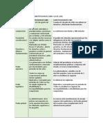 Diferencias Entre La Constitucion de 1886 y La de 1991