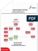 2.3 Struktur Organisasi Comdev