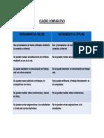 CUADRO COMPARATIVO online y offline Word.docx