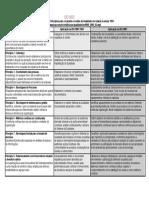 ISO 9000 - 8 Princípios Da Qualidade