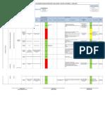 2. Evaluacion de Riesgos (Matriz Iperc)