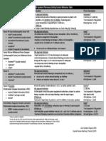 Clotting Factor Table 0814