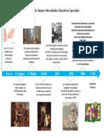 Linea_de_tiempo_NEE.pdf