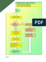 Flowchart Penanganan Ketidaktersediaan Obat.revisi