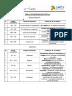 tabla escala de medición de evaulaciones