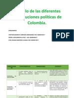 Paralelo Constituciones Políticas de Colombia