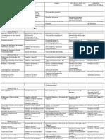 Programa de Estusidos de Varias Universidades