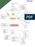 Mapa Conceptual ISO 9001-2015