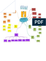 Mind Map Kimia