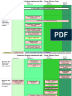 COL-Instrument Engineering Learning Map - COL - website - Mar 2003 - Career.ppt