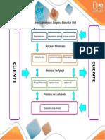 3 Mapa de Procesos Actividad Colaborativa