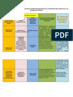 Vínculo Que Existe Entre Los Procesos de Planificación Descritos en La Programación Curricular y Las Referencias Teóricas