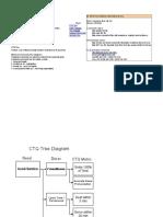 Driver Digram