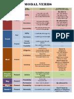modal-verbs-meanings.pdf