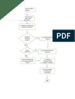 flujograma de incidentes y accidentes.docx