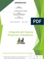 Infografia Del Sistema Financiero Colombiano