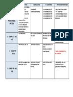 Tabela de Esquema de Direito Processo Penal Competências
