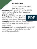 Categories of Hurricane