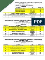 Resultados Del i Concurso Distrital de Matemática y Comunicación (Autoguardado) - Copia (2)