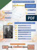Modelo de aparato psíquico en Freud