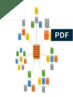 Mapa Mental E-commerce