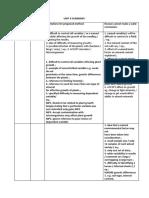 Limitations Conclusion Improvement Unit 6