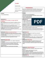 Resumen fisiopatologia 2