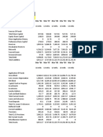 Balance Sheet & Ratio Analysis