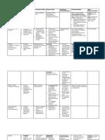 Pharmacology Analgesics