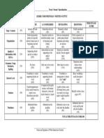 Immersion Rubric for Portfolio