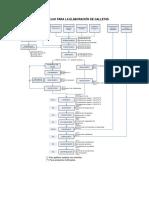 Diagrama de Flujo Para La Elaboración de Galletas