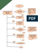 flujograma adquisicion