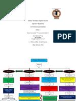 Mapa Conceptual Procesos