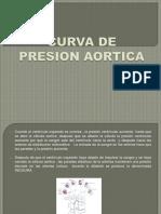 Curva de Presion Aortica