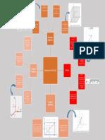 Mapa mental Unidad 1