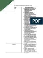 Los Diferentes Métodos de Investigación de Las Disciplinas Sociales