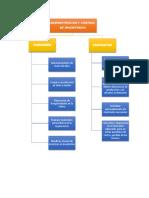 MAPA CONCEPTUAL FUNCIONES Y PROPOSITOS.docx