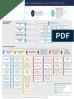 estrutura organizacional do Ministério da Saúde