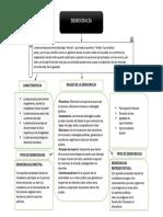 Mapa Conceptual Democracia.pdf