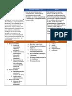 Cuadro Comparativo de Los Modelos.