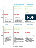Present and Past Tenses Overview