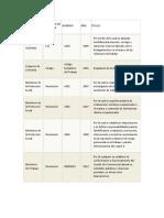 Decretos y Leyes de La Salud Ocupacional en Colombia
