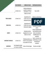 Resumen de Las Prop Mecanicas de Las Aleaciones Del Acero Al c