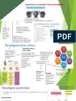 Paradigmas de Investigacion Infografia